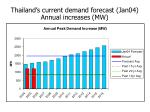 thailand s current demand forecast jan04 annual increases mw