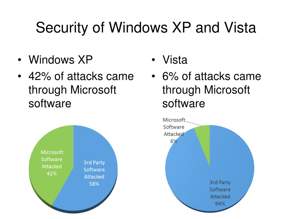 Security of Windows XP and Vista