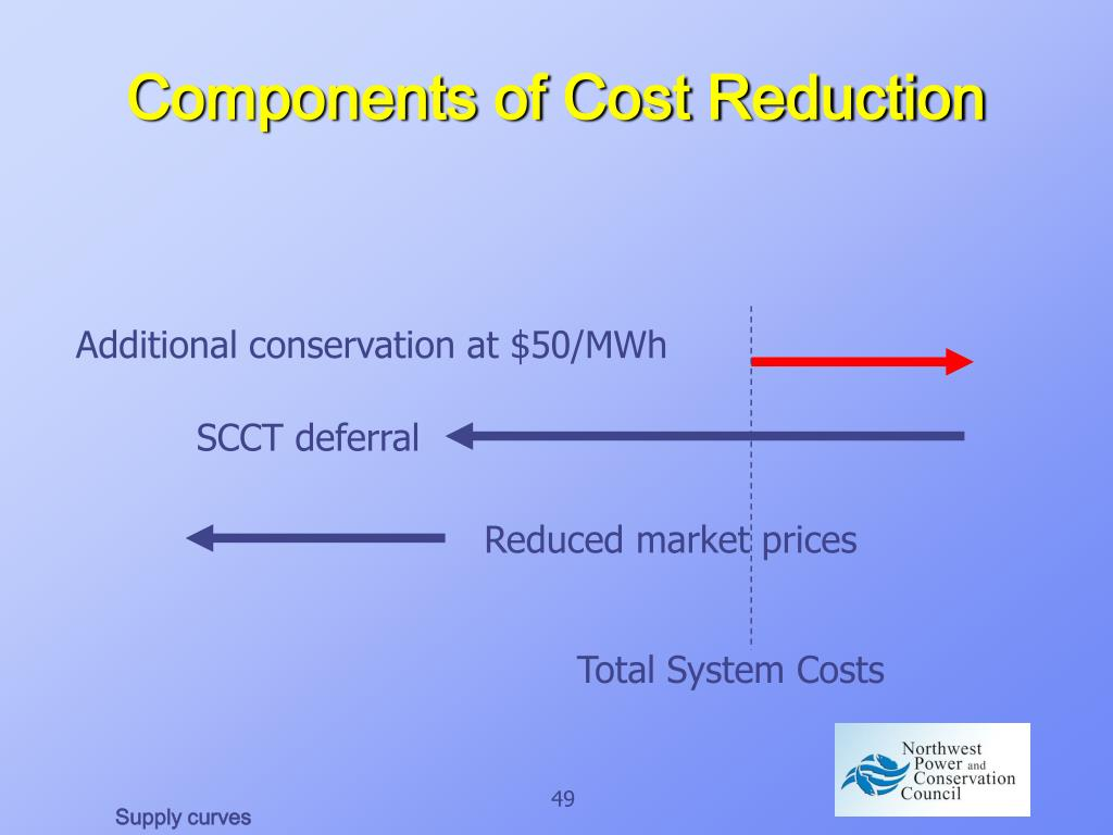 Components of Cost Reduction
