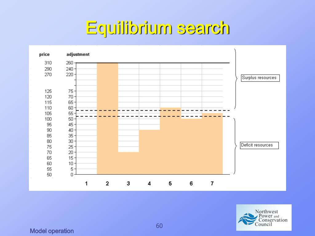 Equilibrium search