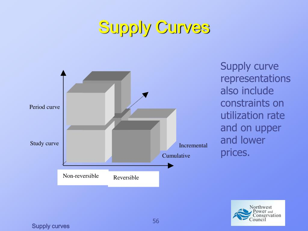 Supply Curves