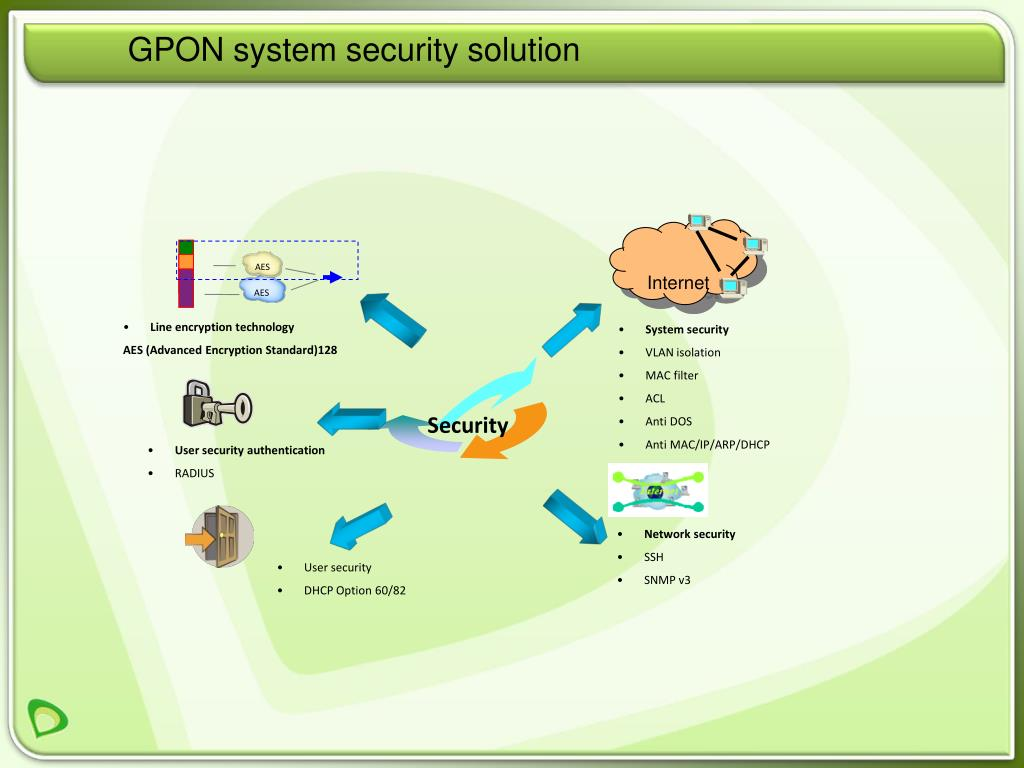 GPON system security solution