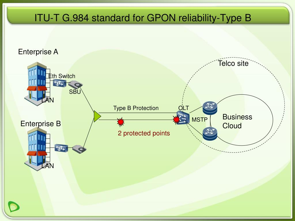 ITU-T G.984 standard for GPON reliability-Type B