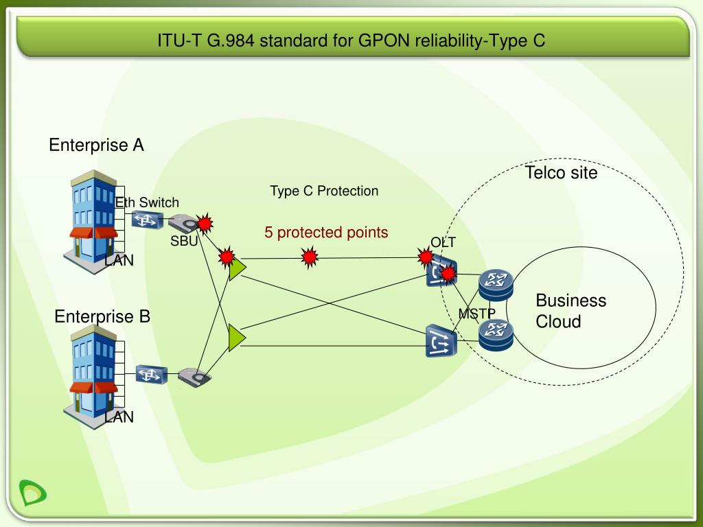 ITU-T G.984 standard for GPON reliability-Type C