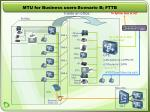 mtu for business users scenario b fttb