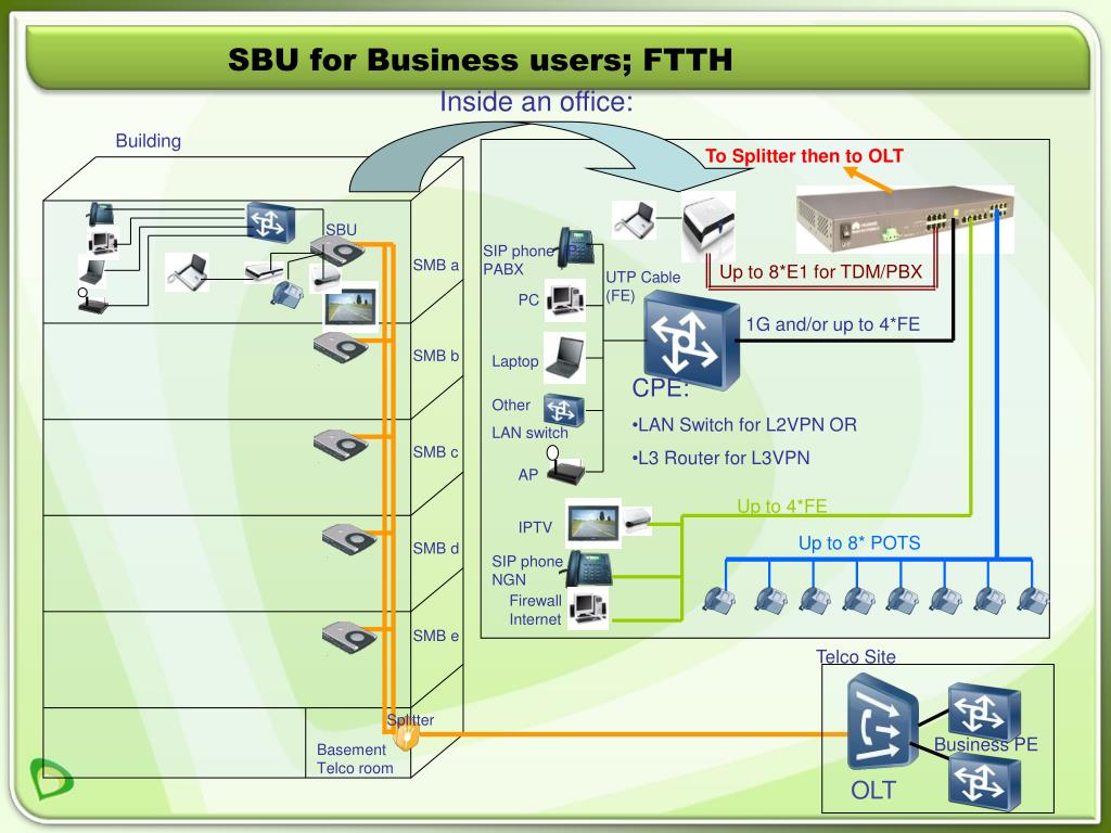 SBU for Business users; FTTH