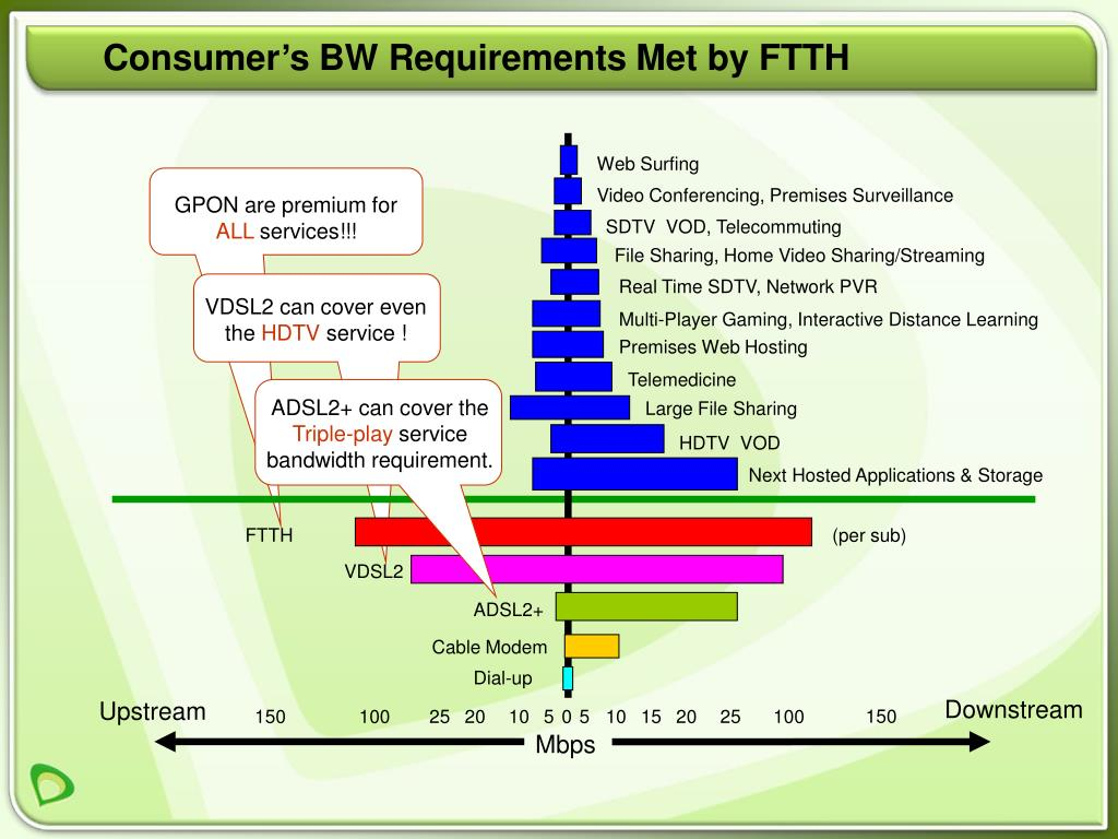 Consumer's BW Requirements Met by FTTH