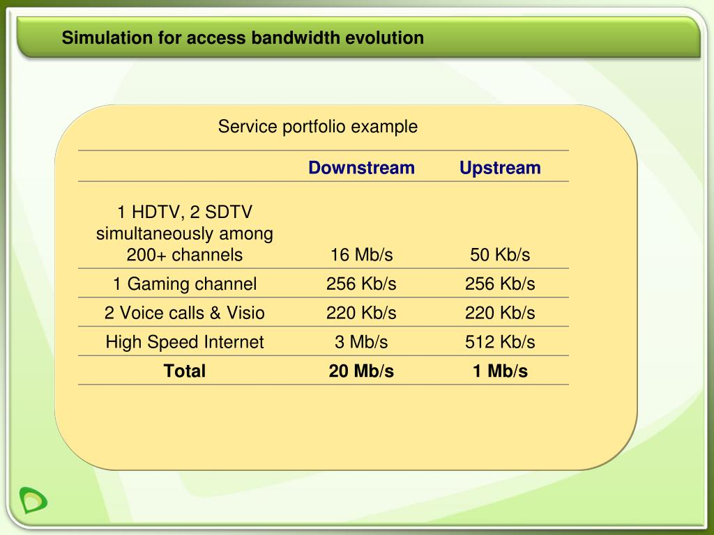 Simulation for access bandwidth evolution