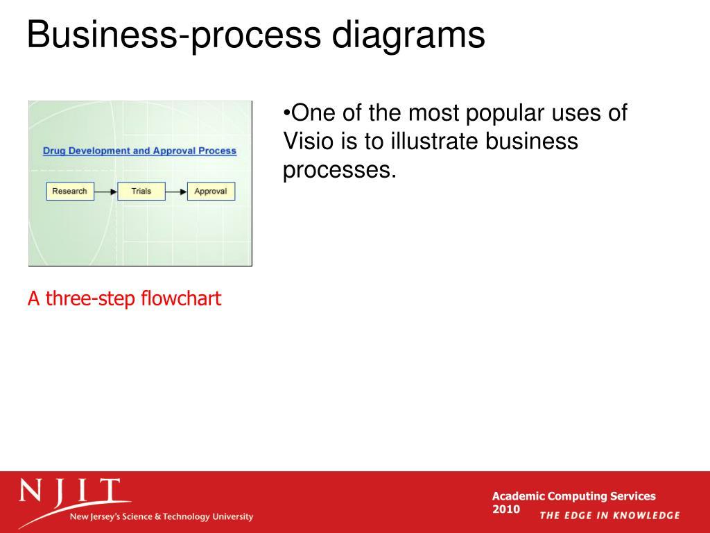 Business-process diagrams