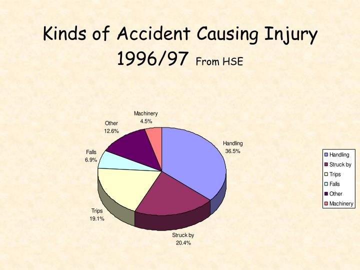Kinds of Accident Causing Injury 1996/97