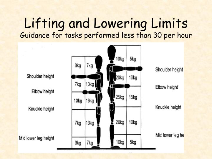 Lifting and Lowering Limits