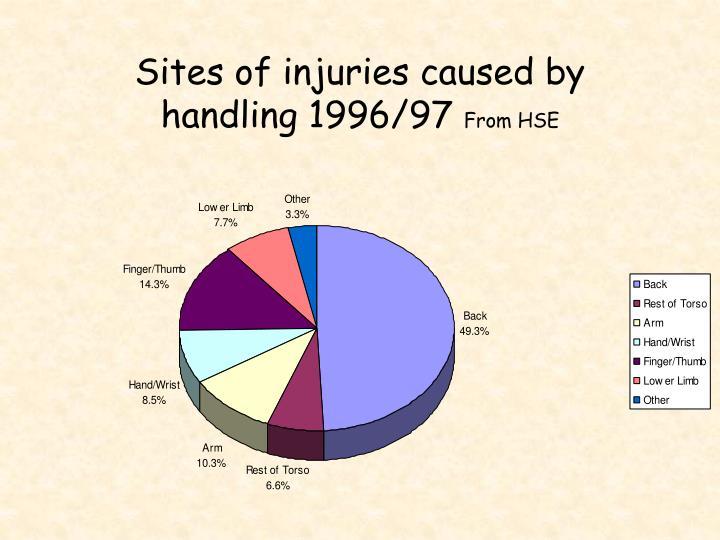 Sites of injuries caused by handling 1996/97