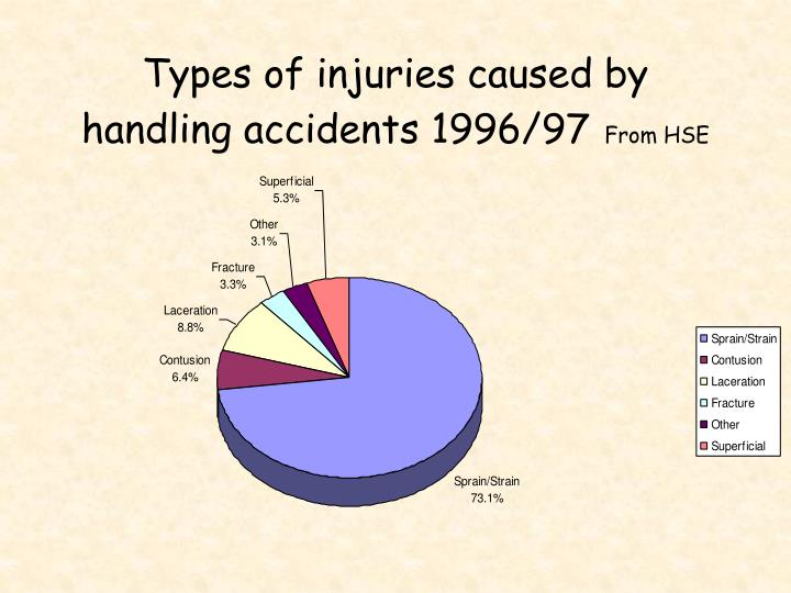 Types of injuries caused by handling accidents 1996/97