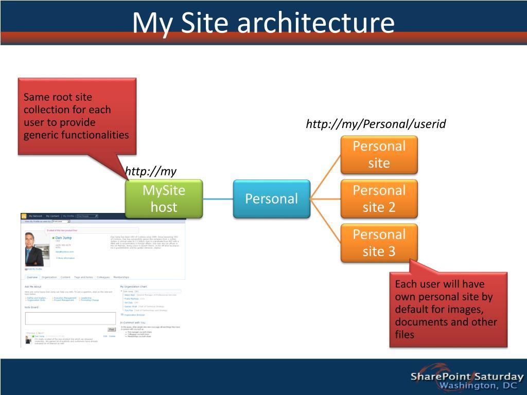 My Site architecture