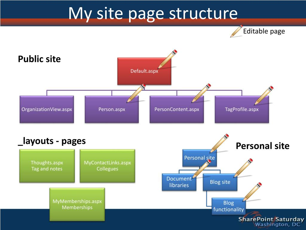 My site page structure