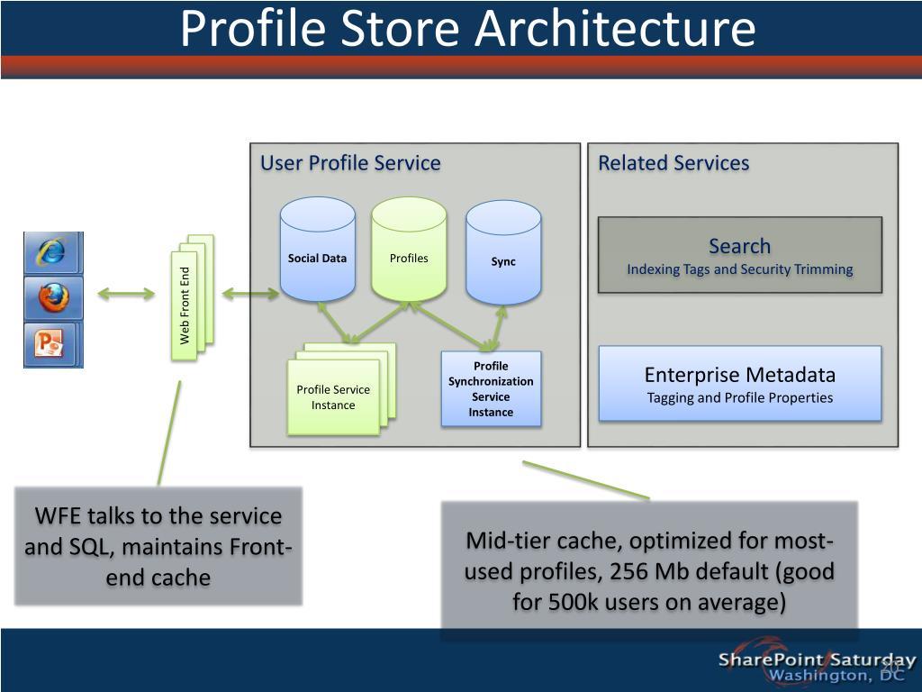 Profile Store Architecture