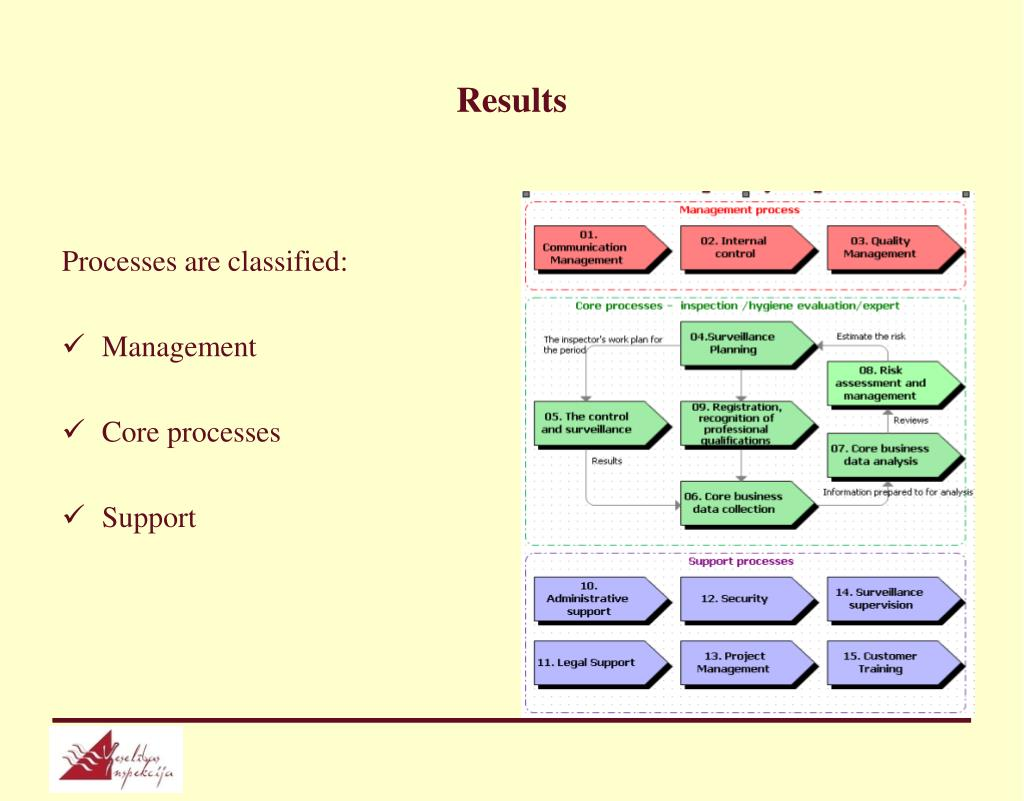 Processes are classified: