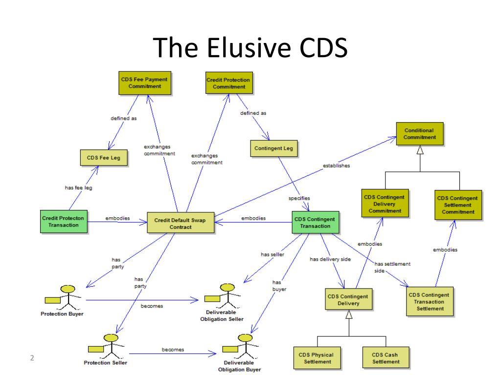 The Elusive CDS