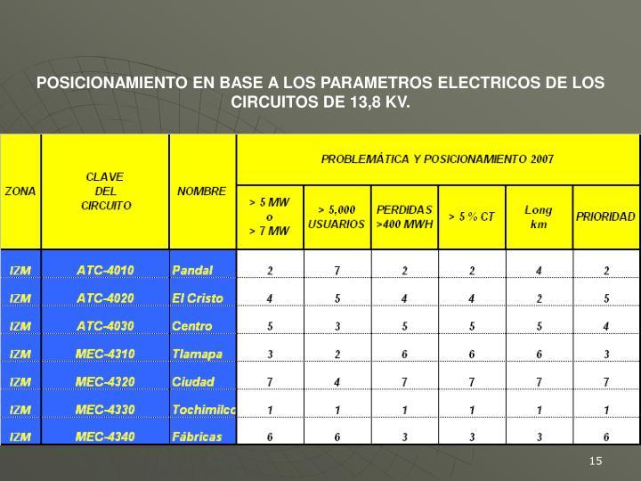 POSICIONAMIENTO EN BASE A LOS PARAMETROS ELECTRICOS DE LOS CIRCUITOS DE 13,8 KV.