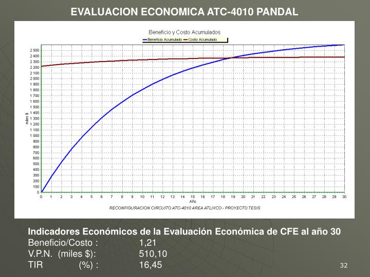 EVALUACION ECONOMICA ATC-4010 PANDAL