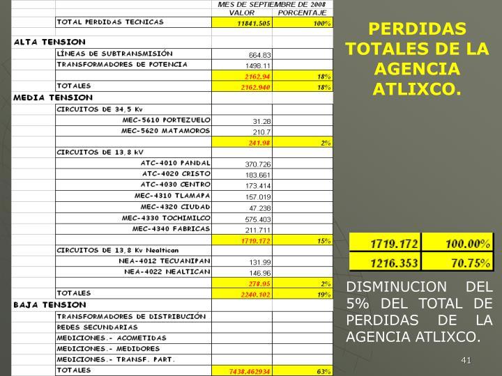 PERDIDAS TOTALES DE LA AGENCIA ATLIXCO.