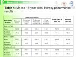 table 4 macao 15 year olds literacy performance results