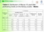 table 6 distribution of macao 15 year olds proficiency levels on the literacy scales males