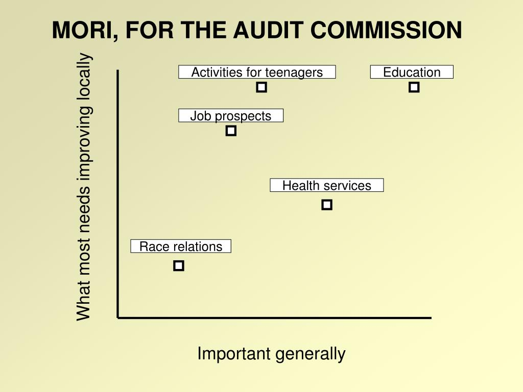 MORI, FOR THE AUDIT COMMISSION