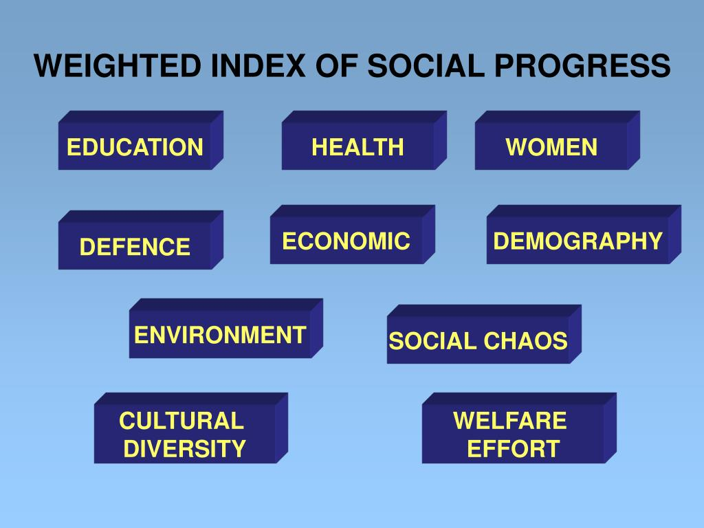 WEIGHTED INDEX OF SOCIAL PROGRESS