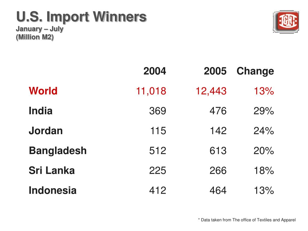 U.S. Import Winners