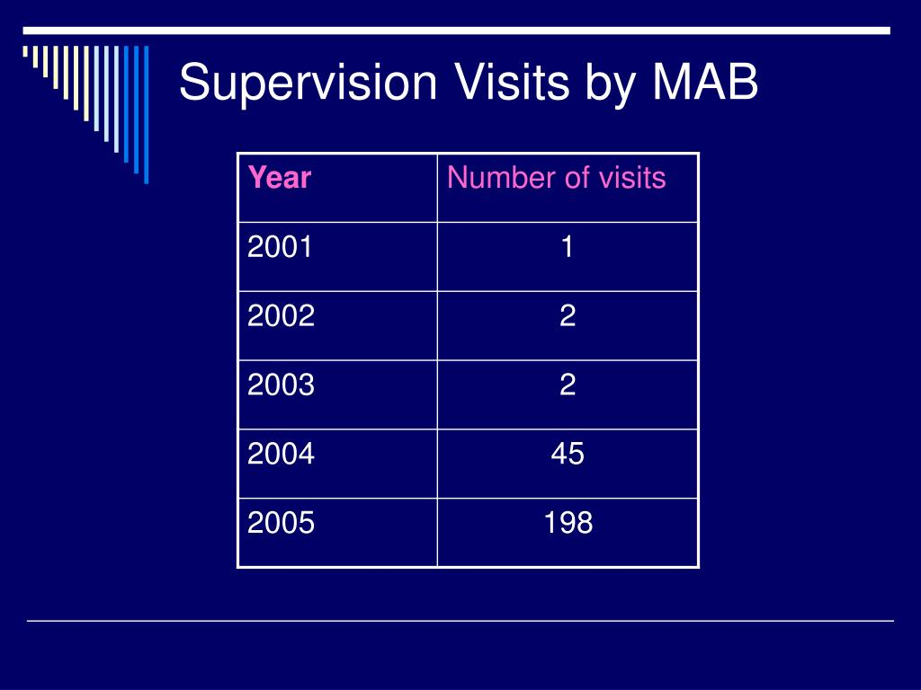 Supervision Visits by MAB