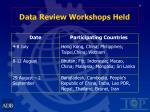 data review workshops held