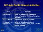 icp asia pacific recent activities4