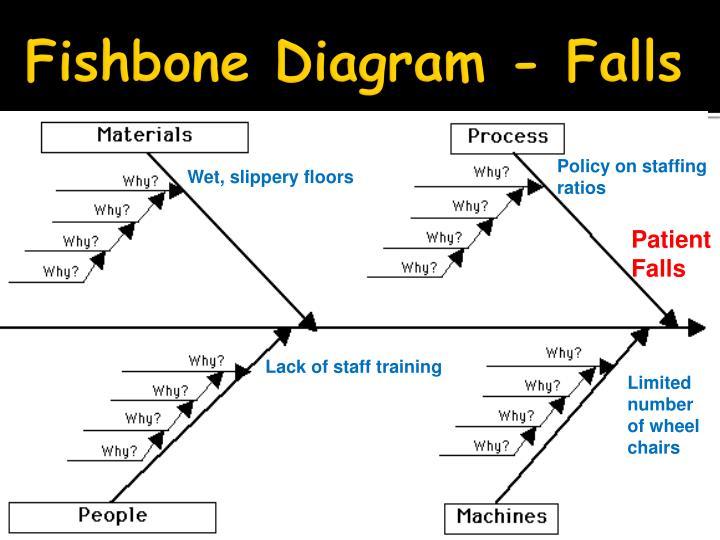 Fishbone diagram patient falls complete wiring diagrams ppt integrating qsen into your curriculum iowa healthcare rh slideserve com icu patient falls fishbone diagram ccuart Choice Image