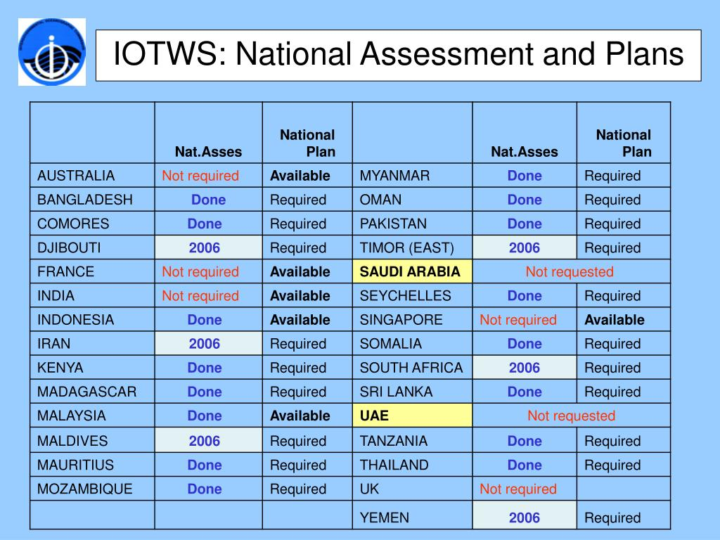 IOTWS: National Assessment and Plans