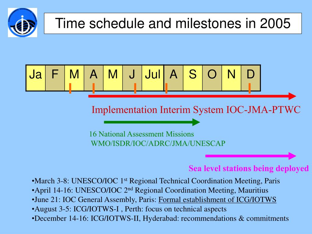 Time schedule and milestones in 2005