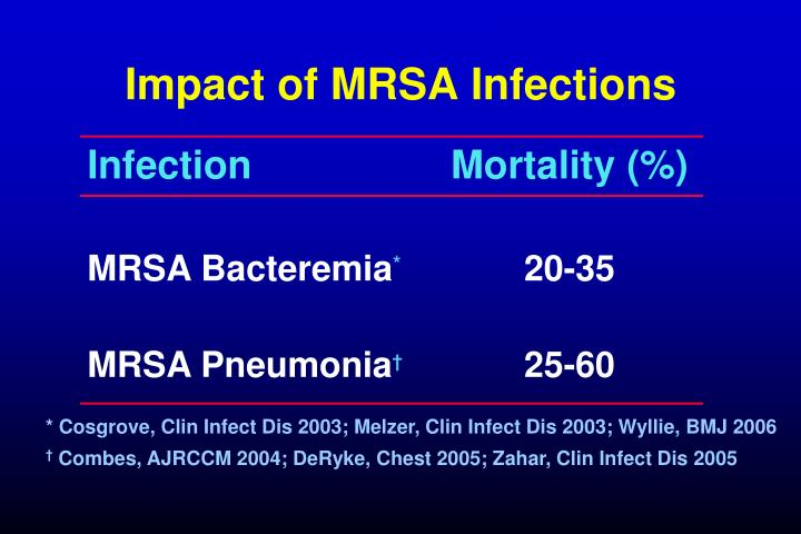 Impact of MRSA Infections