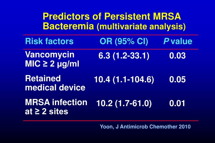 Predictors of Persistent MRSA