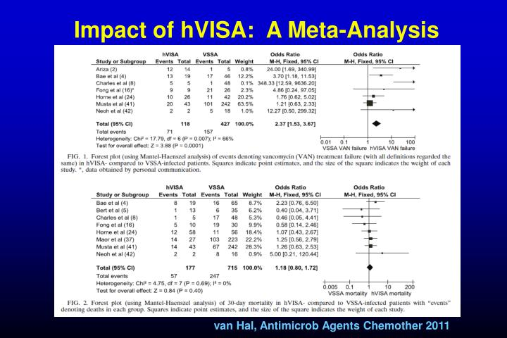 Impact of hVISA:  A Meta-Analysis