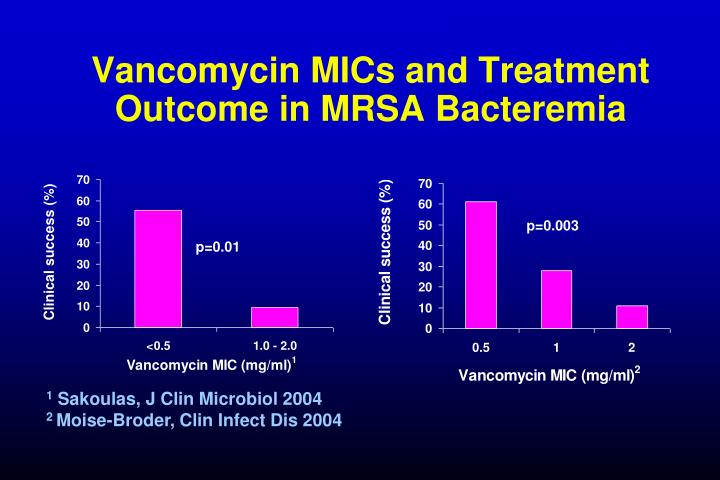 Vancomycin MICs and Treatment Outcome in MRSA Bacteremia