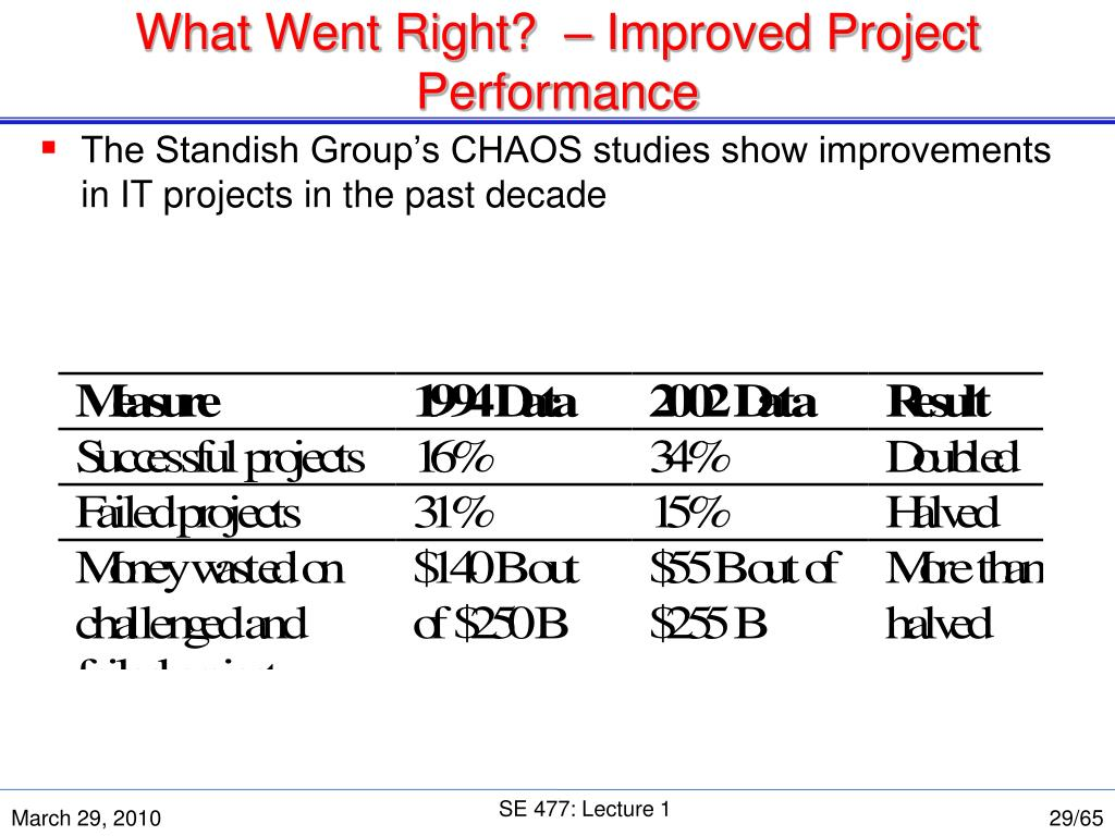 What Went Right?  – Improved Project Performance
