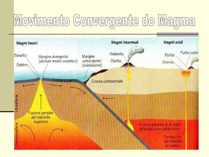 Movimento Convergente do Magma