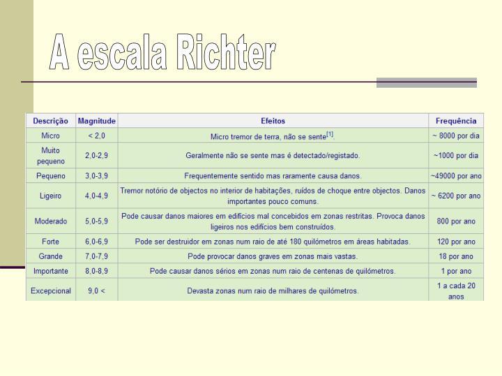 A escala Richter