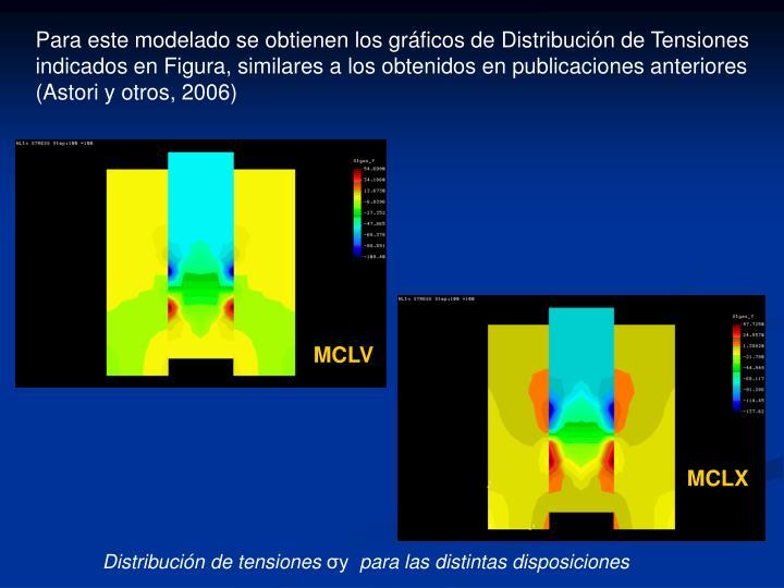 Para este modelado se obtienen los gráficos de Distribución de Tensiones indicados en Figura, similares a los obtenidos en publicaciones anteriores (Astori y otros, 2006)
