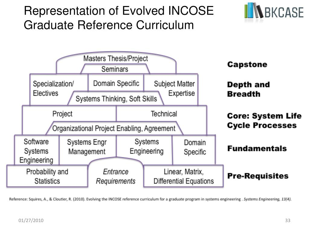Representation of Evolved INCOSE Graduate Reference Curriculum
