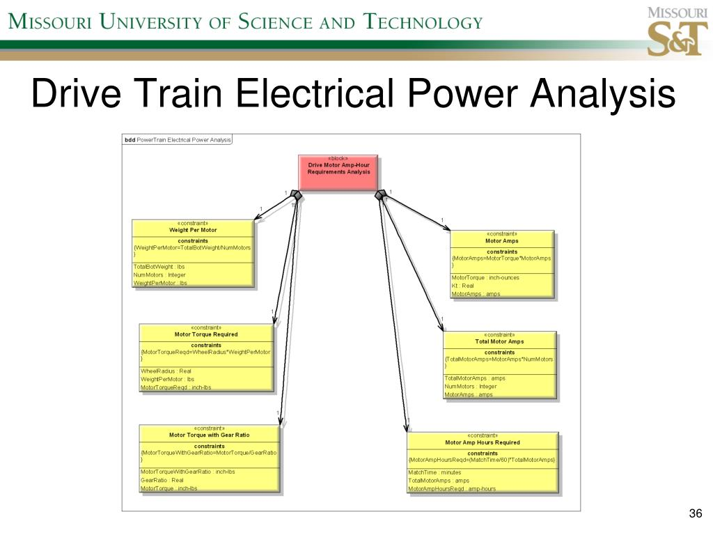 Drive Train Electrical Power Analysis