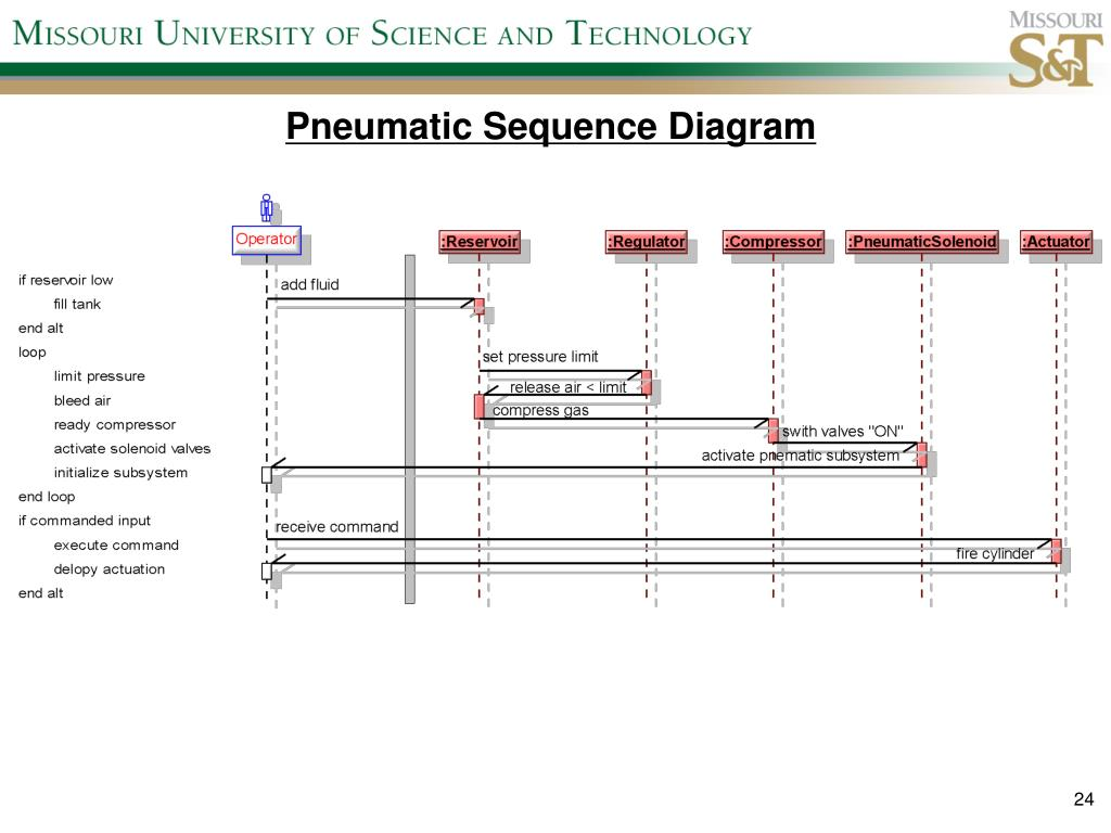 Pneumatic Sequence Diagram