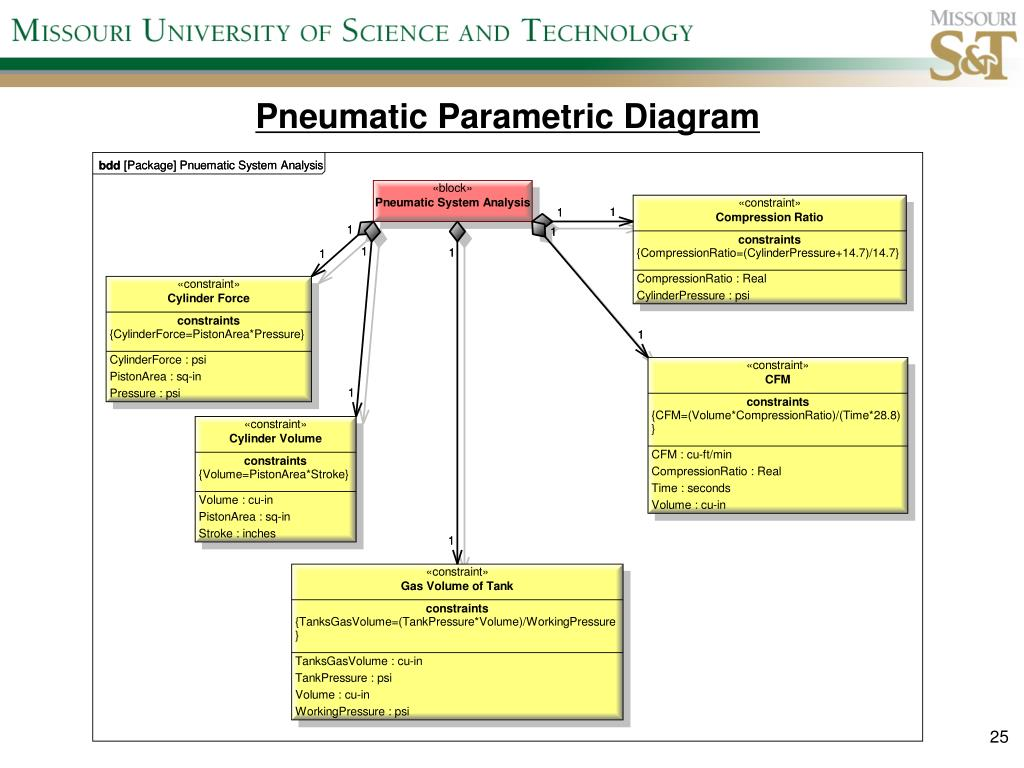 Pneumatic Parametric Diagram