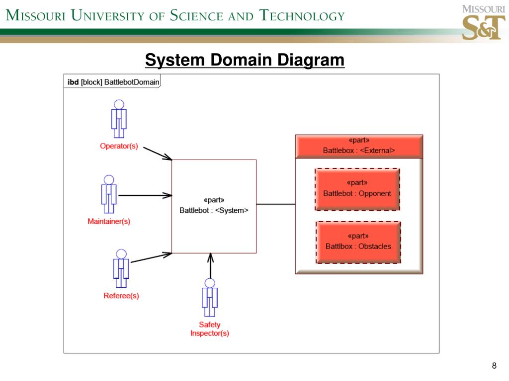 System Domain Diagram