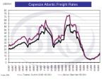 capesize atlantic freight rates